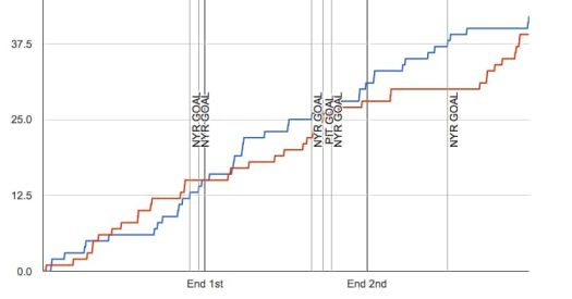 Puck possession win.