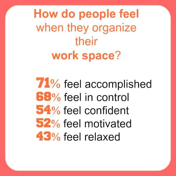 10 Statistics on Organizing That Will Encourage You to Declutter. Some interesting facts on how we feel about living and working in an organized space.