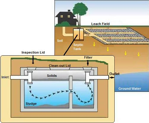 Diagram For Wiring Septic Pump