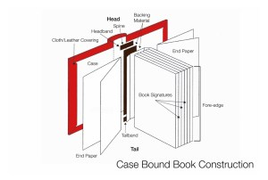 Bookdiagramscaseboundbookconstruction | bluesyemre