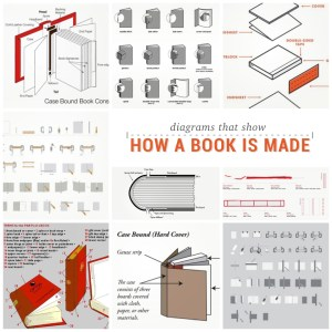 15 diagrams that show how a #book is made by Ebook