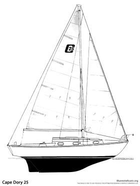 The Cape Dory 25 Sailboat : Bluewaterboats.org