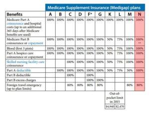 Aetna Medicare Supplement Plan Reviews  Plans F G  N