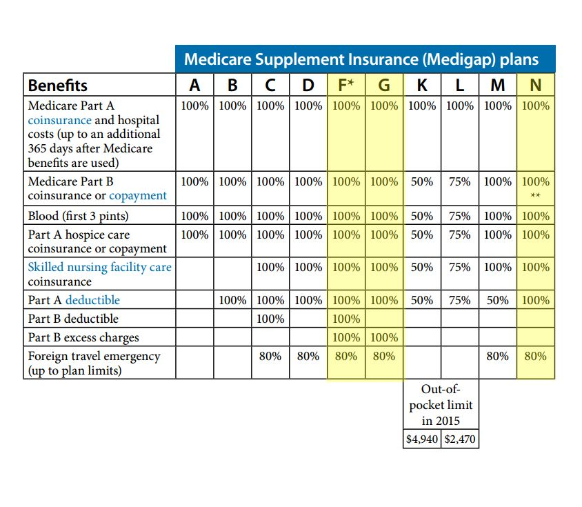 Medicare Supplement Plans With Best Picture Collections