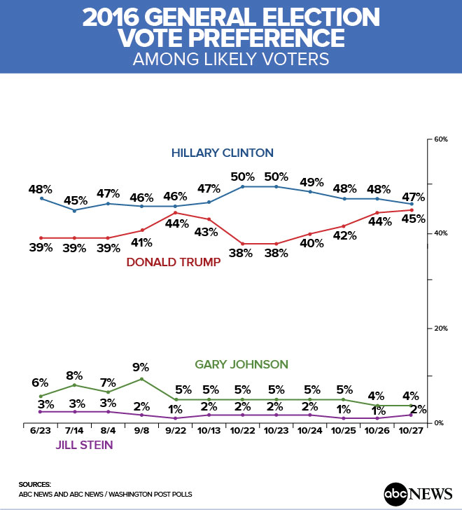 2016_general_election_vote_preference_10-28-16