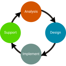 Assess Design Implement Support