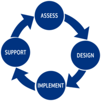 Asses Design Implement Support