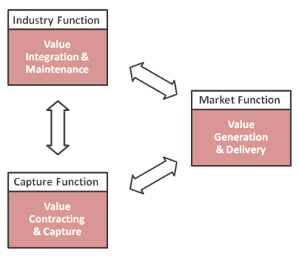 Bm Business Model Body Of Knowledge Bmbok Business Functions Presentation