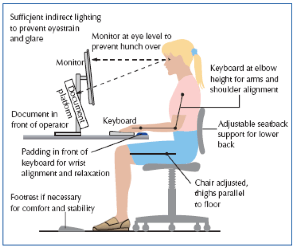 ergonomic chair guidelines behind the jobs posture | peper perspective