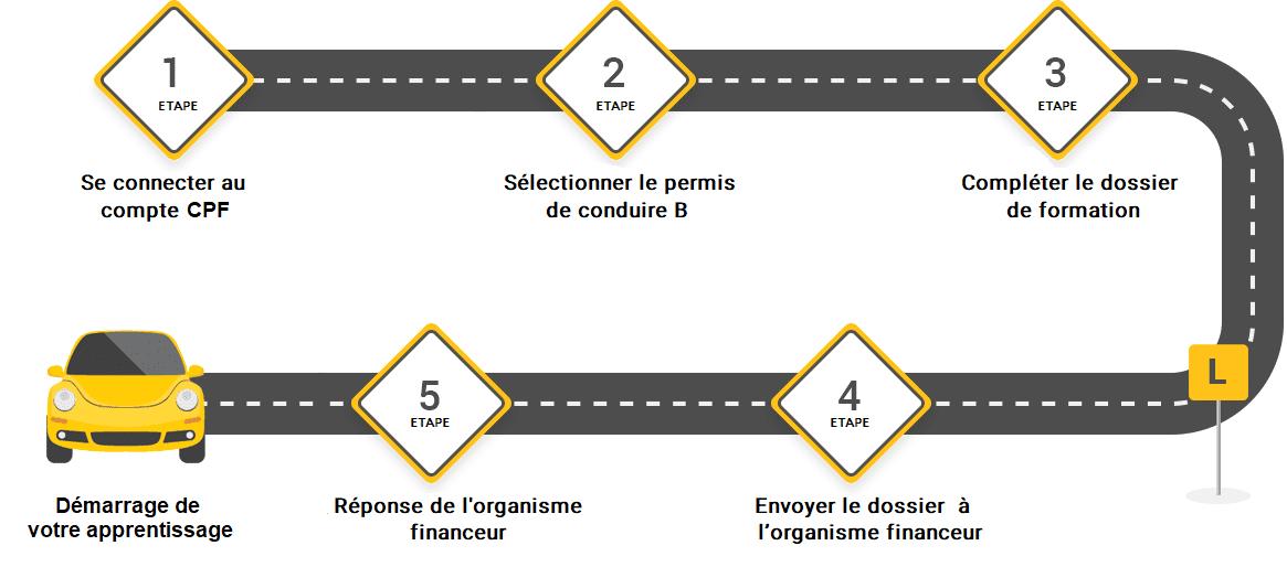 connexion compte personnel de formation auto école bmb conduite strasbourg