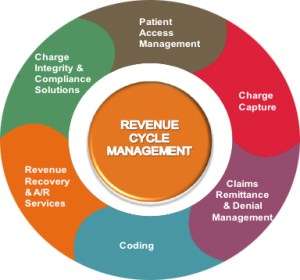 revenue-cycle-management-solution