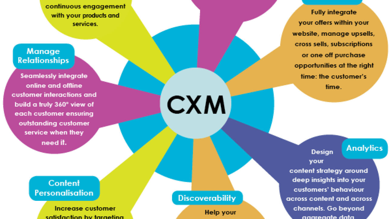 8 Reasons To Invest In Customer Experience Management