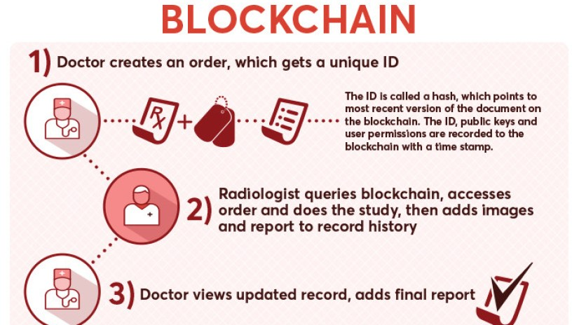 How blockchain can help with medical records.