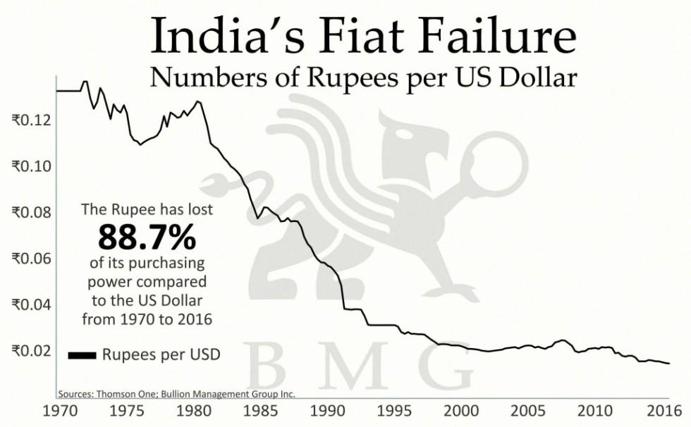 India's Fiat Failure | A Love Affair: India and Gold