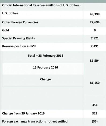 Official International Reserves Chart