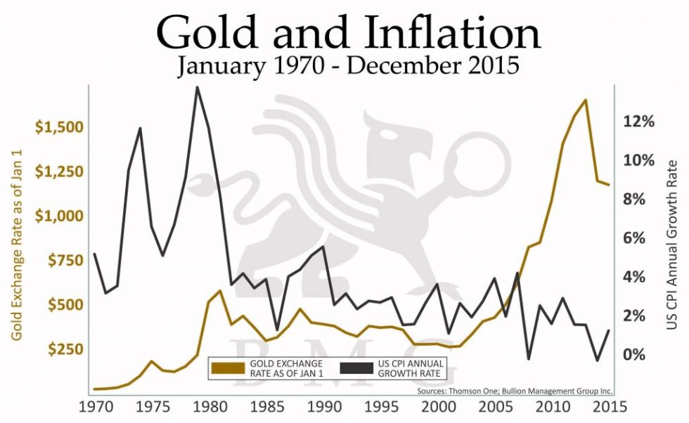 Gold and Inflation | January 1870 - December 2015