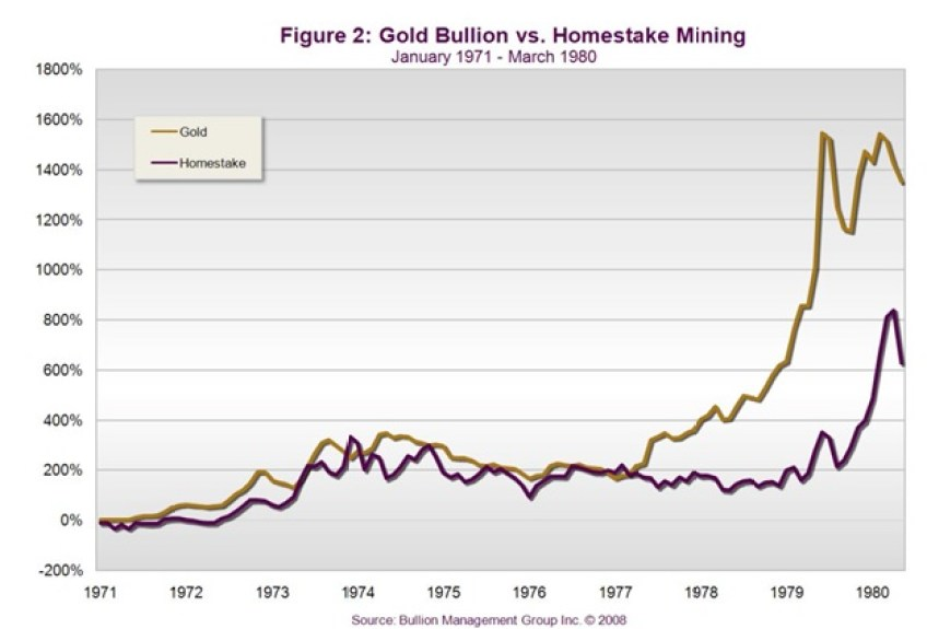 Homestake Mining Company | Difference between gold bullion and gold mining shares