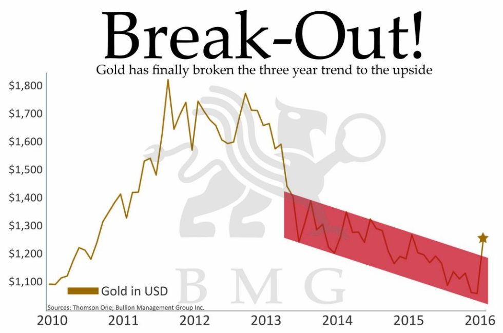 The Irrational Bias Against Gold | Break Out
