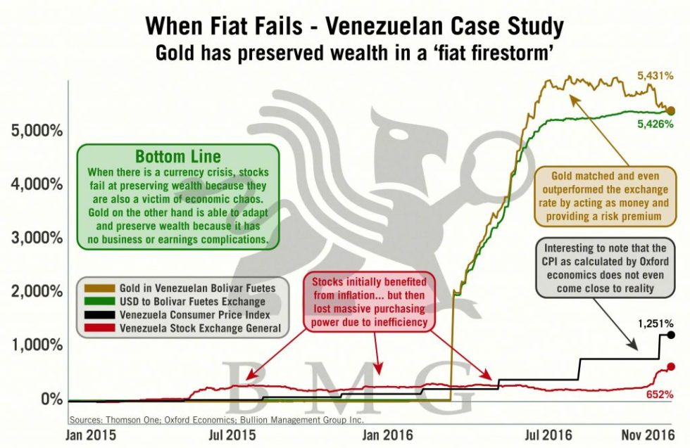 When Fiat Fails - Venezuelan Case Study