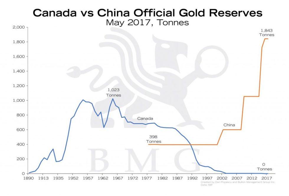 Gold vs China Official Gold Reserves | Gold: A Zero-Risk Monetary Asset | Nick Barisheff