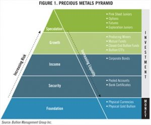 Real Gold vs A Promise of Gold   Precious Metals Pyramid