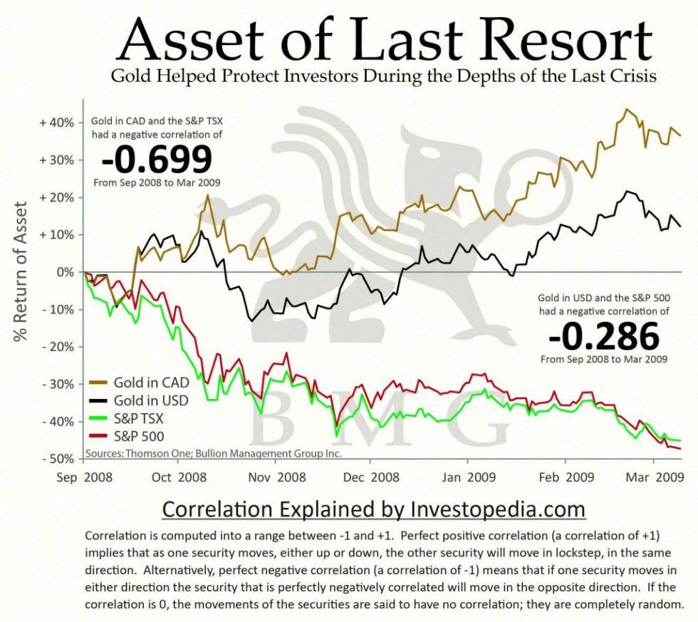 BullionBuzz Chart of the Week | Asset of Last Resort