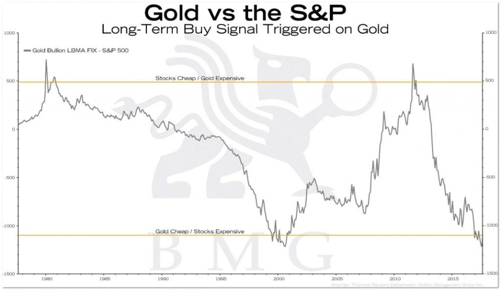 Gold vs the S&P | BullionBuzz Chart of the Week