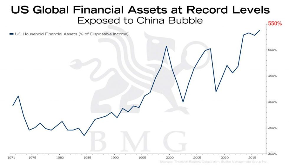 US Global Financial Assets at Record Levels | BullionBuzz Chart of the Week