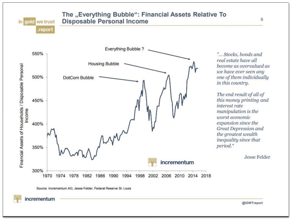 """Everything Bubble"": Financial Assets Relative To Disposable Personal Income 