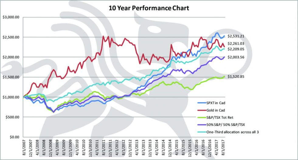 Lest We Forget | 10 Year Performance Chart | BMG