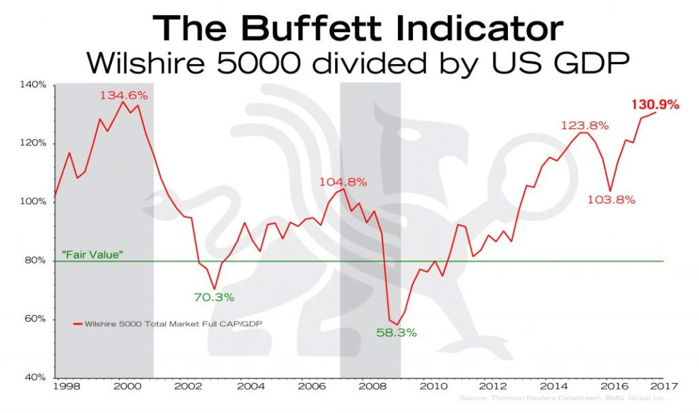 The Buffet Indication - Revised | BullionBuzz Chart of the Week