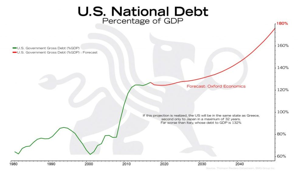 U.S. National Debt | BullionBuzz Chart of the Week