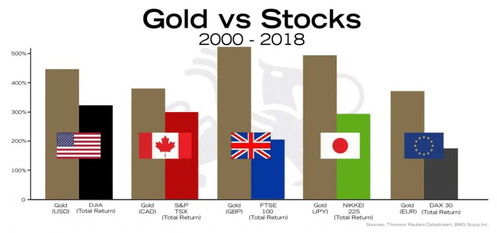 Gold vs Stocks | BullionBuzz Chart of the Week