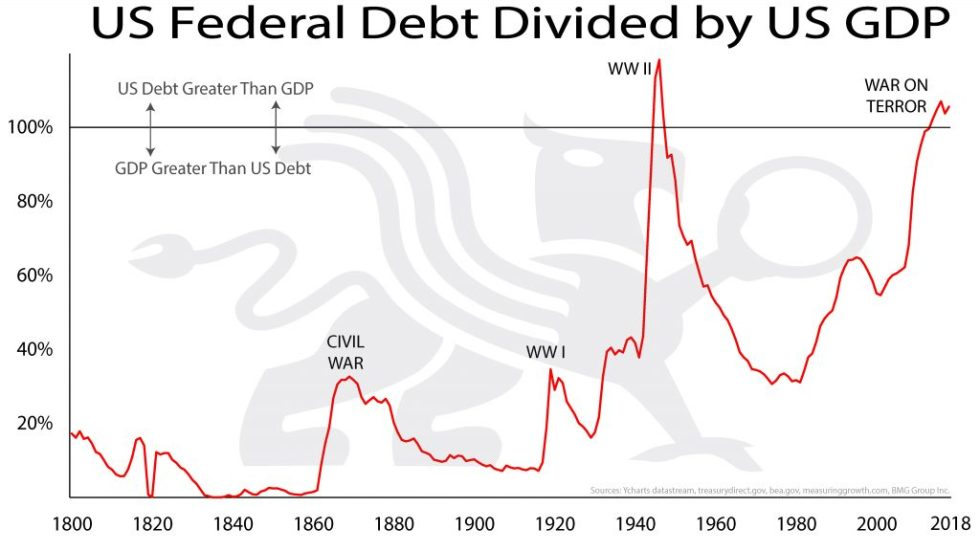 US Federal Debt Divided By US GDP | BUllionBuzz Chart of the Week