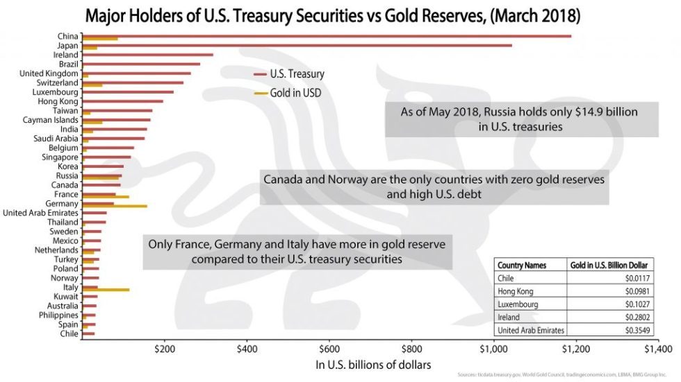 Major Holders of U.S Treasury Securities vs Gold | BullionBuzz Chart of the Week