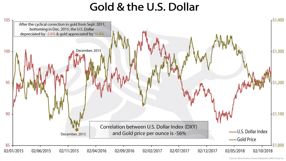 Gold and the U.S. Dollar | BullionBuzz Chart of the Week