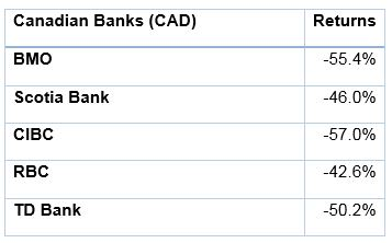 How Much Gold Should I Hold? | Table 3: Performance of Canadian banks from October 1, 2007 to March 2, 2009