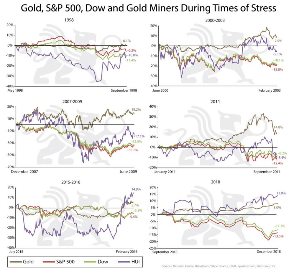 Gold S&P 500 Dow and Gold Miners During Times of Stress | BullionBuzz Chart of the Week