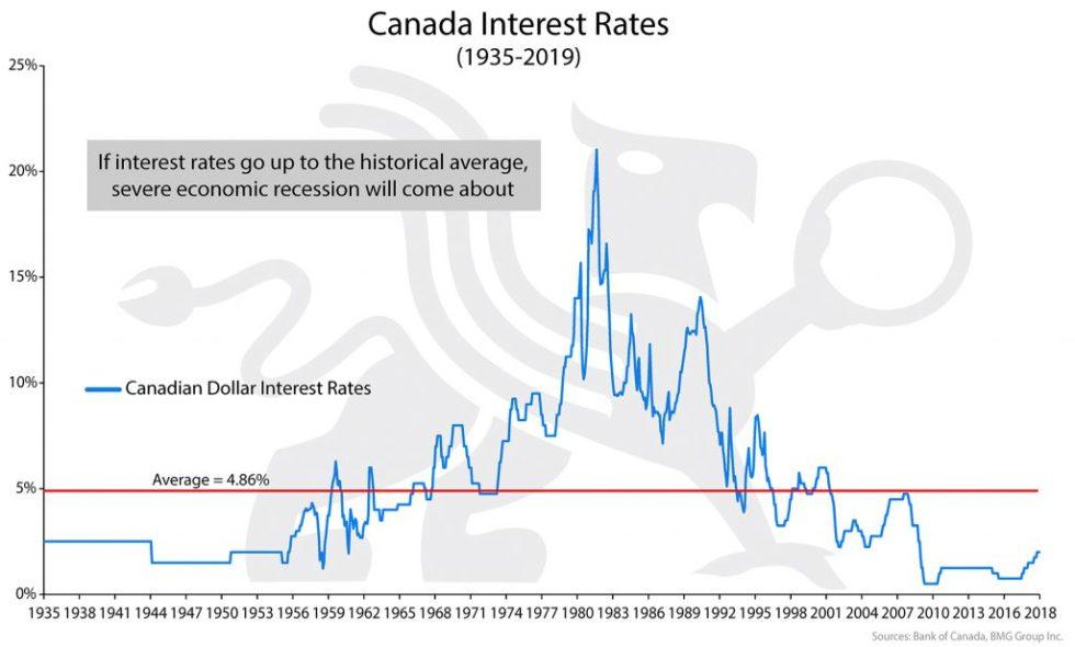 Canadian Interest Rates | BullionBuzz Chart of the Week