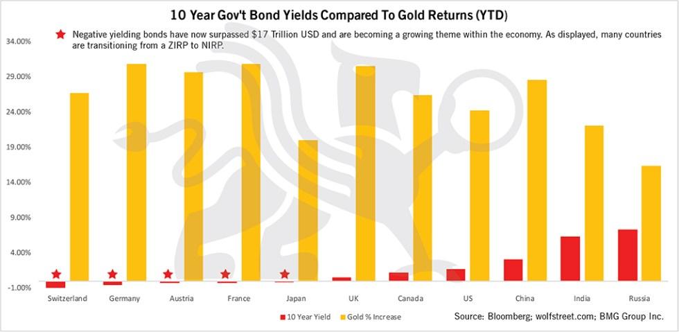 Ten Year Bond Yields Compared to Gold Returns | BullionBuzz Chart of the Week