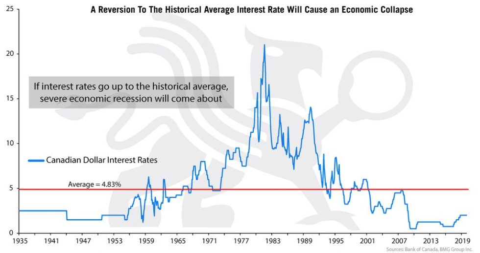 Canadian Interest Rates | Nick Barisheff