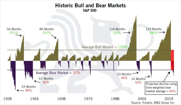 Historic Bull and Bear Markets Chart