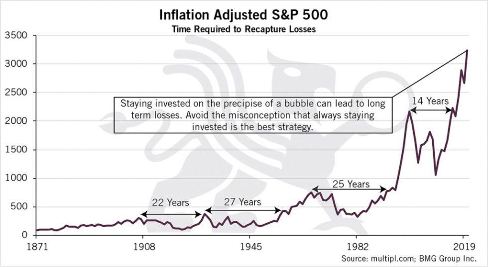 Inflation Adjusted S&P 500  | BullionBuzz Chart of the Week