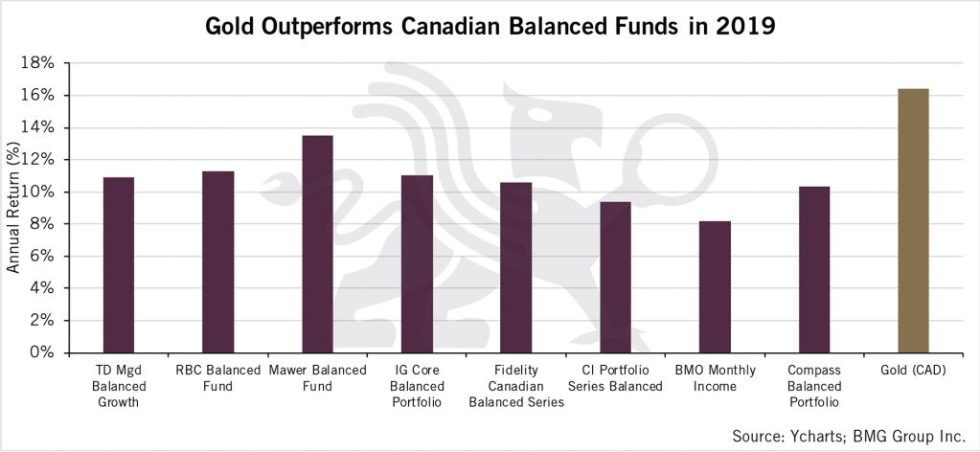 Gold Outperforms Canadian Balanced Funds in 2019 | BullionBuzz Chart of the Week