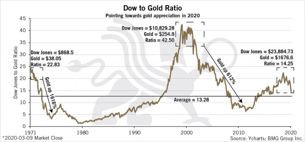 Dow to Gold Ratio | BullionBuzz Chart of the Week
