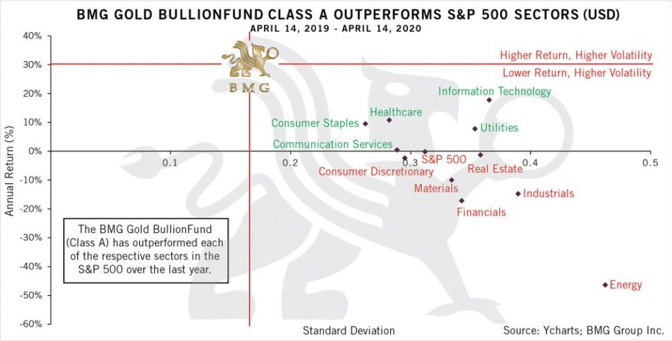 BMG Gold BullionFund Class A Outperforms S&P 500 Sectors | BullionBuzz Chart of the Week