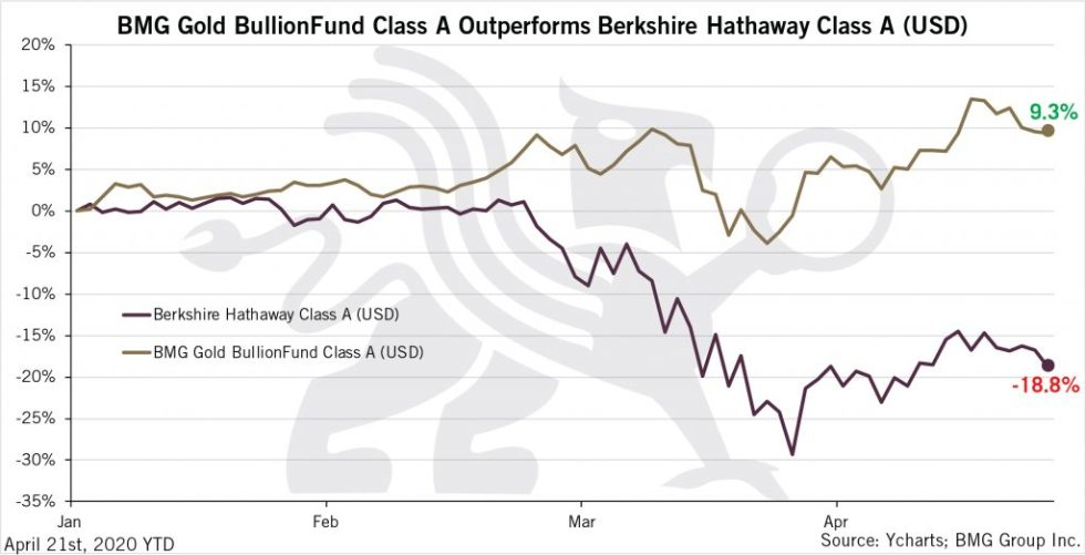 BMG Gold BullionFund Class A Outperforms Berkshire Hathaway Class A (USD) | BullionBuzz Chart of the Week