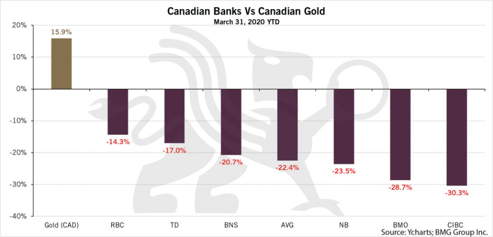 Understanding the Current Investment Reality | Canadian Banks vs Gold Chart