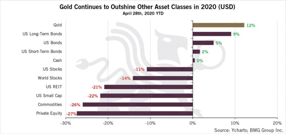 Gold Continues to Outshine Other Asset Classes in 2020 (USD) | BullionBuzz  | Chart of the Week