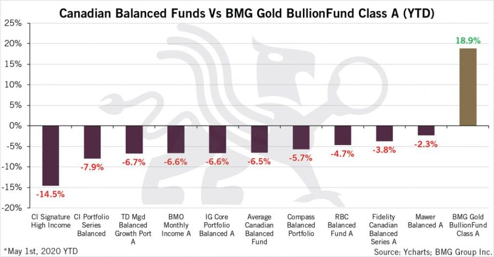 BMG Gold BullionFund Vs Canadian Balanced Funds (YTD)- Revised | BullionBuzz Chart of the Week